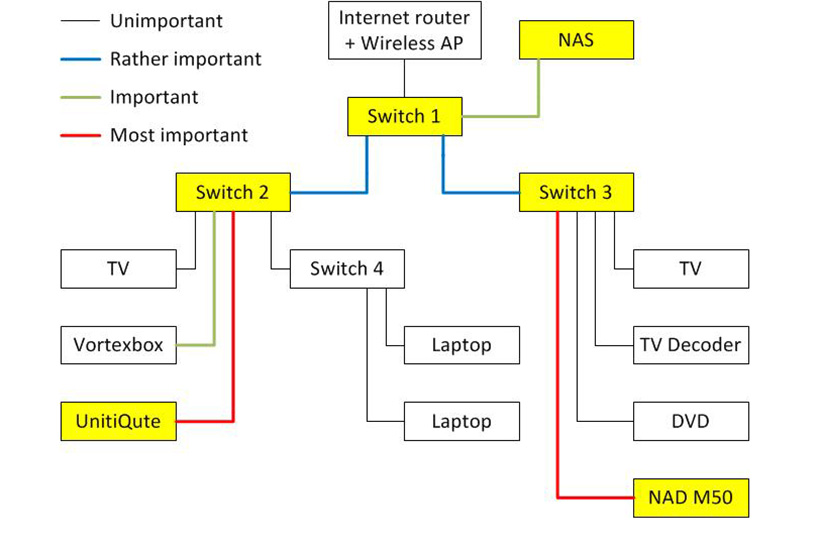 network diagram_0 which ethernet switch the ear network switch wiring diagram at n-0.co